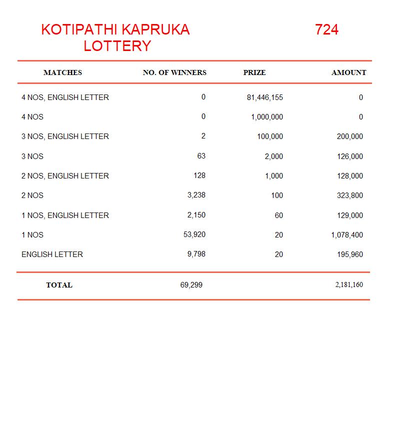 kapruka 724