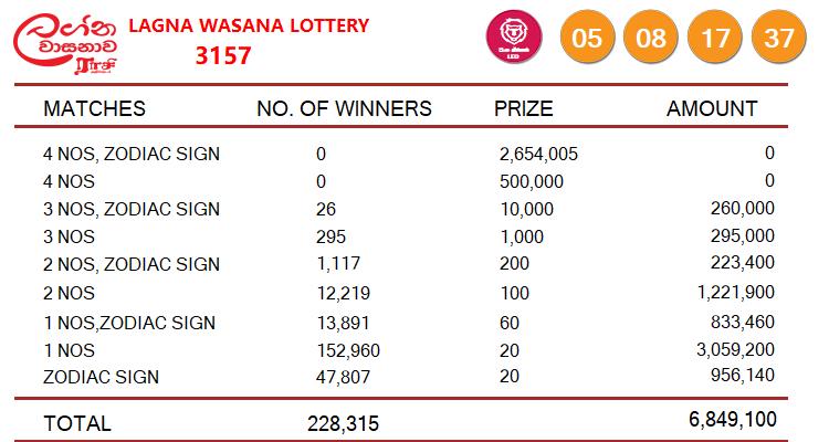 lagna wasana 3157